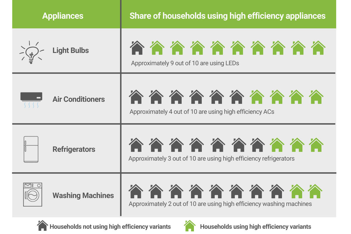 Uptake of high-efficiency appliances remains low